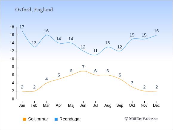 Vädret i Oxford exemplifierat genom antalet soltimmar och regniga dagar: Januari 2;17. Februari 2;13. Mars 4;16. April 5;14. Maj 6;14. Juni 7;12. Juli 6;11. Augusti 6;13. September 5;12. Oktober 3;15. November 2;15. December 2;16.