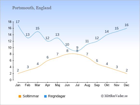 Vädret i Portsmouth exemplifierat genom antalet soltimmar och regniga dagar: Januari 2;17. Februari 3;13. Mars 4;15. April 6;12. Maj 7;13. Juni 8;10. Juli 8;9. Augusti 7;11. September 5;12. Oktober 4;14. November 3;15. December 2;16.