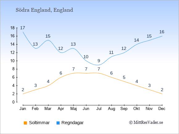 Vädret i Södra England exemplifierat genom antalet soltimmar och regniga dagar: Januari 2;17. Februari 3;13. Mars 4;15. April 6;12. Maj 7;13. Juni 7;10. Juli 7;9. Augusti 6;11. September 5;12. Oktober 4;14. November 3;15. December 2;16.