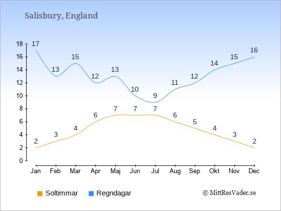 Vädret i Salisbury exemplifierat genom antalet soltimmar och regniga dagar: Januari 2;17. Februari 3;13. Mars 4;15. April 6;12. Maj 7;13. Juni 7;10. Juli 7;9. Augusti 6;11. September 5;12. Oktober 4;14. November 3;15. December 2;16.