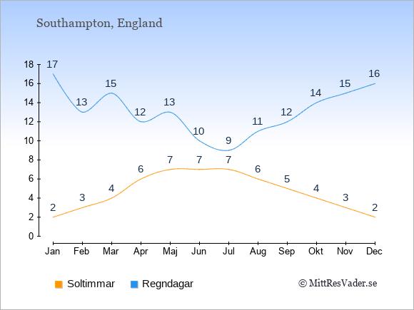 Vädret i Southampton: Soltimmar och nederbörd.