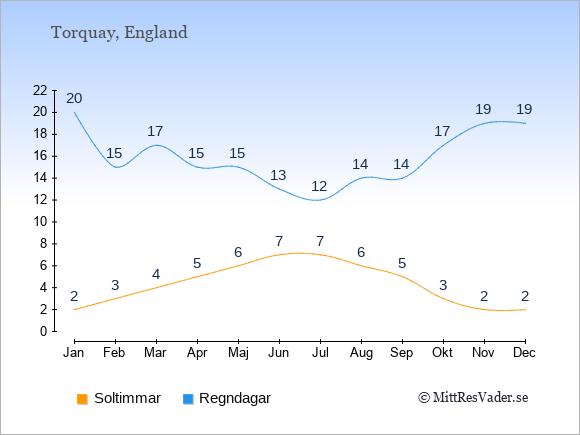 Klimat i  Torquay: Soltimmar och nederbörd.