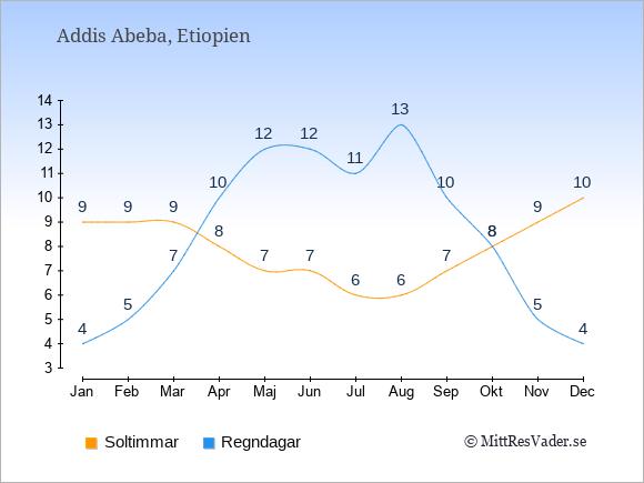 Vädret i Addis Abeba: Soltimmar och nederbörd.