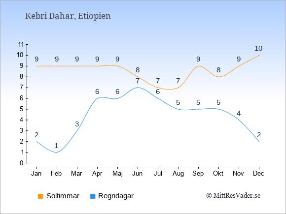 Vädret i Kebri Dahar exemplifierat genom antalet soltimmar och regniga dagar: Januari 9;2. Februari 9;1. Mars 9;3. April 9;6. Maj 9;6. Juni 8;7. Juli 7;6. Augusti 7;5. September 9;5. Oktober 8;5. November 9;4. December 10;2.