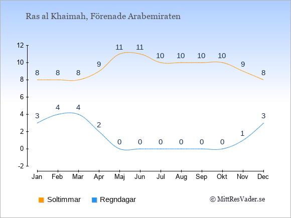 Vädret i Ras al Khaimah: Soltimmar och nederbörd.