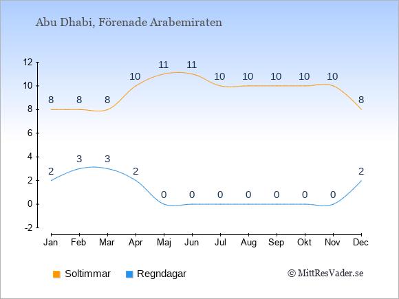 Vädret i Förenade Arabemiraten exemplifierat genom antalet soltimmar och regniga dagar: Januari 8;2. Februari 8;3. Mars 8;3. April 10;2. Maj 11;0. Juni 11;0. Juli 10;0. Augusti 10;0. September 10;0. Oktober 10;0. November 10;0. December 8;2.