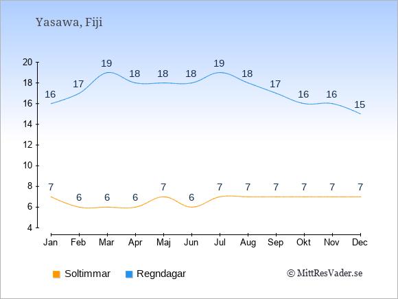 Vädret på Yasawa exemplifierat genom antalet soltimmar och regniga dagar: Januari 7;16. Februari 6;17. Mars 6;19. April 6;18. Maj 7;18. Juni 6;18. Juli 7;19. Augusti 7;18. September 7;17. Oktober 7;16. November 7;16. December 7;15.