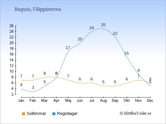 Vädret i Baguio exemplifierat genom antalet soltimmar och regniga dagar: Januari 7;4. Februari 7;3. Mars 8;5. April 8;8. Maj 7;17. Juni 6;20. Juli 6;24. Augusti 5;25. September 5;22. Oktober 6;15. November 7;9. December 6;5.
