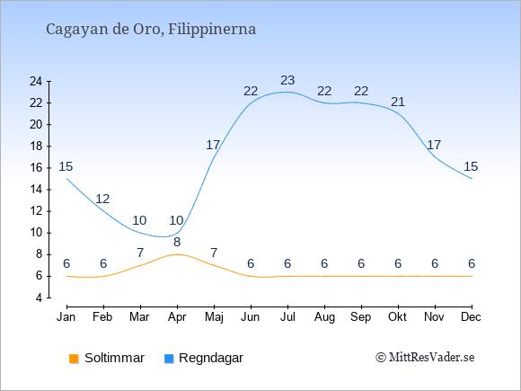 Vädret i Cagayan de Oro exemplifierat genom antalet soltimmar och regniga dagar: Januari 6;15. Februari 6;12. Mars 7;10. April 8;10. Maj 7;17. Juni 6;22. Juli 6;23. Augusti 6;22. September 6;22. Oktober 6;21. November 6;17. December 6;15.