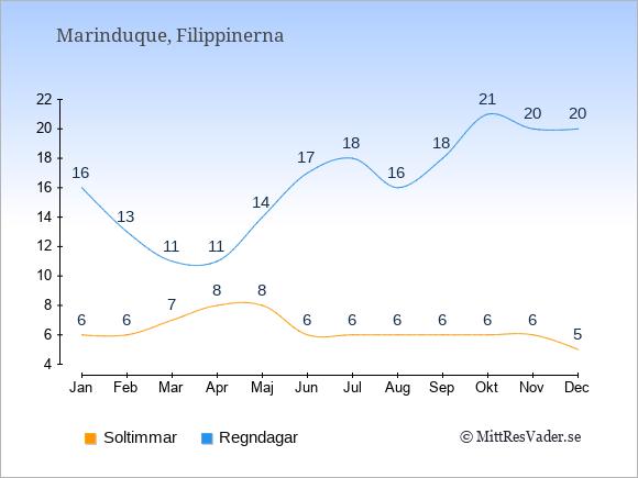 Vädret på Marinduque exemplifierat genom antalet soltimmar och regniga dagar: Januari 6;16. Februari 6;13. Mars 7;11. April 8;11. Maj 8;14. Juni 6;17. Juli 6;18. Augusti 6;16. September 6;18. Oktober 6;21. November 6;20. December 5;20.