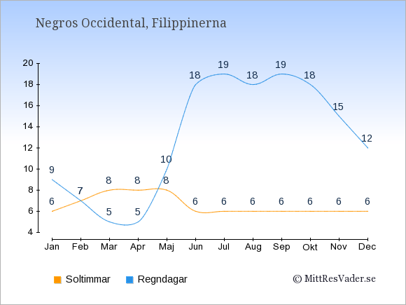 Vädret i Negros Occidental exemplifierat genom antalet soltimmar och regniga dagar: Januari 6;9. Februari 7;7. Mars 8;5. April 8;5. Maj 8;10. Juni 6;18. Juli 6;19. Augusti 6;18. September 6;19. Oktober 6;18. November 6;15. December 6;12.