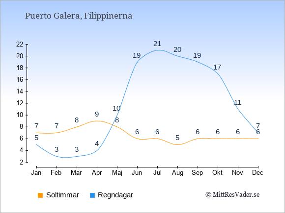 Vädret i Puerto Galera exemplifierat genom antalet soltimmar och regniga dagar: Januari 7;5. Februari 7;3. Mars 8;3. April 9;4. Maj 8;10. Juni 6;19. Juli 6;21. Augusti 5;20. September 6;19. Oktober 6;17. November 6;11. December 6;7.
