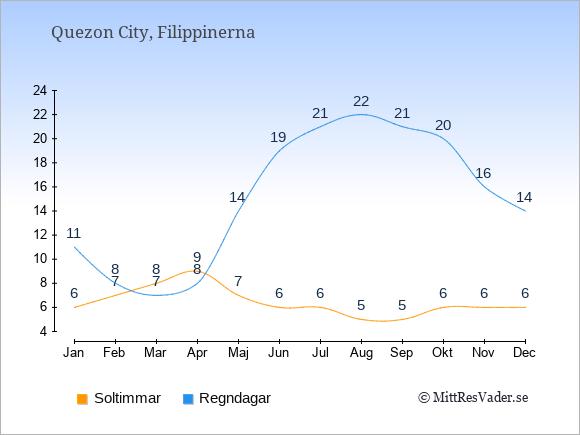 Vädret i Quezon City exemplifierat genom antalet soltimmar och regniga dagar: Januari 6;11. Februari 7;8. Mars 8;7. April 9;8. Maj 7;14. Juni 6;19. Juli 6;21. Augusti 5;22. September 5;21. Oktober 6;20. November 6;16. December 6;14.