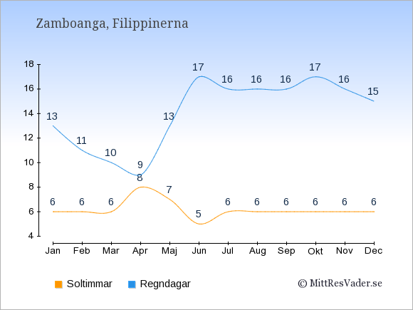 Vädret i Zamboanga exemplifierat genom antalet soltimmar och regniga dagar: Januari 6;13. Februari 6;11. Mars 6;10. April 8;9. Maj 7;13. Juni 5;17. Juli 6;16. Augusti 6;16. September 6;16. Oktober 6;17. November 6;16. December 6;15.