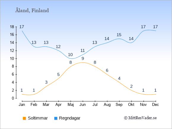 Vädret på Åland exemplifierat genom antalet soltimmar och regniga dagar: Januari 1;17. Februari 1;13. Mars 3;13. April 5;12. Maj 8;10. Juni 9;11. Juli 8;13. Augusti 6;14. September 4;15. Oktober 2;14. November 1;17. December 1;17.