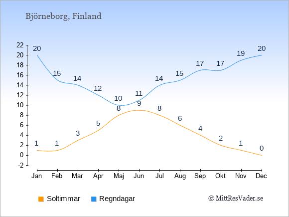 Vädret i Björneborg exemplifierat genom antalet soltimmar och regniga dagar: Januari 1;20. Februari 1;15. Mars 3;14. April 5;12. Maj 8;10. Juni 9;11. Juli 8;14. Augusti 6;15. September 4;17. Oktober 2;17. November 1;19. December 0;20.
