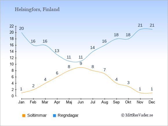 Vädret i Finland: Soltimmar och nederbörd.