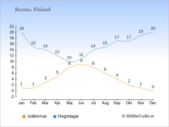 Vädret i Raumo exemplifierat genom antalet soltimmar och regniga dagar: Januari 1;20. Februari 1;15. Mars 3;14. April 5;12. Maj 8;10. Juni 9;11. Juli 8;14. Augusti 6;15. September 4;17. Oktober 2;17. November 1;19. December 0;20.