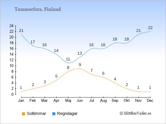 Vädret i Tammerfors: Soltimmar och nederbörd.