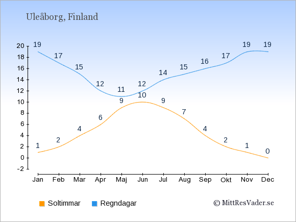 Vädret i Uleåborg exemplifierat genom antalet soltimmar och regniga dagar: Januari 1;19. Februari 2;17. Mars 4;15. April 6;12. Maj 9;11. Juni 10;12. Juli 9;14. Augusti 7;15. September 4;16. Oktober 2;17. November 1;19. December 0;19.