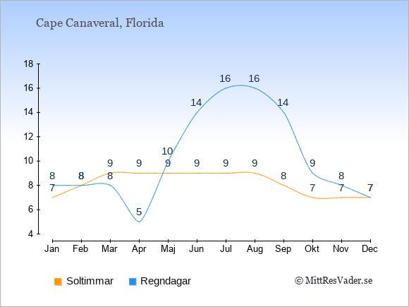 Vädret i Cape Canaveral: Soltimmar och nederbörd.