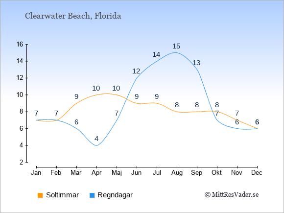 Vädret i Clearwater Beach exemplifierat genom antalet soltimmar och regniga dagar: Januari 7;7. Februari 7;7. Mars 9;6. April 10;4. Maj 10;7. Juni 9;12. Juli 9;14. Augusti 8;15. September 8;13. Oktober 8;7. November 7;6. December 6;6.