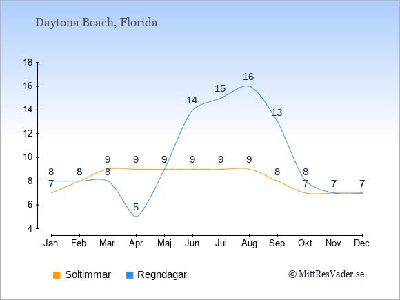 Vädret i Daytona Beach exemplifierat genom antalet soltimmar och regniga dagar: Januari 7;8. Februari 8;8. Mars 9;8. April 9;5. Maj 9;9. Juni 9;14. Juli 9;15. Augusti 9;16. September 8;13. Oktober 7;8. November 7;7. December 7;7.