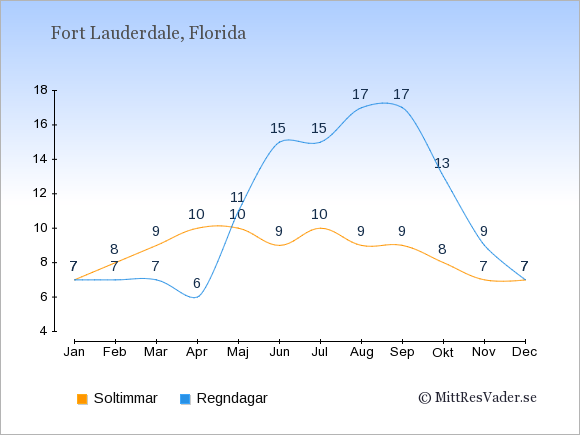 Vädret i Fort Lauderdale: Soltimmar och nederbörd.