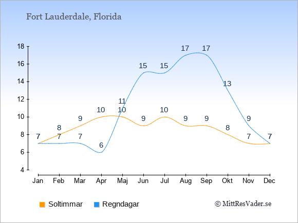 Vädret i Fort Lauderdale exemplifierat genom antalet soltimmar och regniga dagar: Januari 7;7. Februari 8;7. Mars 9;7. April 10;6. Maj 10;11. Juni 9;15. Juli 10;15. Augusti 9;17. September 9;17. Oktober 8;13. November 7;9. December 7;7.