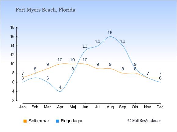 Vädret i Fort Myers Beach exemplifierat genom antalet soltimmar och regniga dagar: Januari 7;6. Februari 8;7. Mars 9;6. April 10;4. Maj 10;8. Juni 10;13. Juli 9;14. Augusti 9;16. September 8;14. Oktober 8;9. November 7;7. December 7;6.