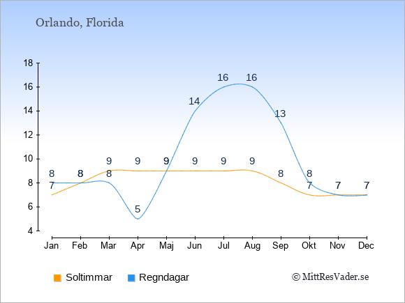 Vädret i Orlando exemplifierat genom antalet soltimmar och regniga dagar: Januari 7;8. Februari 8;8. Mars 9;8. April 9;5. Maj 9;9. Juni 9;14. Juli 9;16. Augusti 9;16. September 8;13. Oktober 7;8. November 7;7. December 7;7.