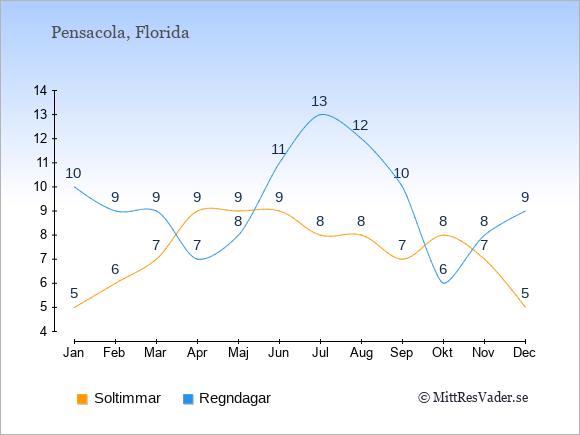 Vädret i Pensacola exemplifierat genom antalet soltimmar och regniga dagar: Januari 5;10. Februari 6;9. Mars 7;9. April 9;7. Maj 9;8. Juni 9;11. Juli 8;13. Augusti 8;12. September 7;10. Oktober 8;6. November 7;8. December 5;9.
