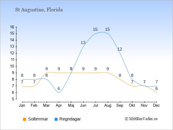 Vädret i St Augustine exemplifierat genom antalet soltimmar och regniga dagar: Januari 7;8. Februari 7;8. Mars 9;8. April 9;6. Maj 9;9. Juni 9;13. Juli 9;15. Augusti 9;15. September 8;12. Oktober 7;8. November 7;7. December 6;7.