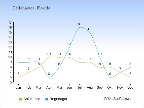 Vädret i Tallahassee exemplifierat genom antalet soltimmar och regniga dagar: Januari 6;9. Februari 7;9. Mars 8;9. April 10;6. Maj 10;8. Juni 10;12. Juli 9;16. Augusti 9;15. September 8;10. Oktober 8;6. November 7;7. December 6;8.
