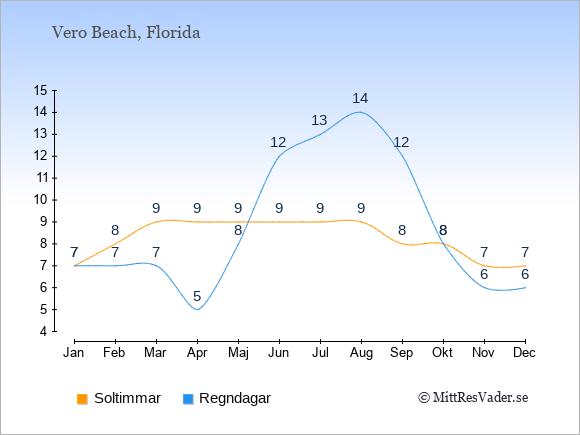 Vädret i Vero Beach exemplifierat genom antalet soltimmar och regniga dagar: Januari 7;7. Februari 8;7. Mars 9;7. April 9;5. Maj 9;8. Juni 9;12. Juli 9;13. Augusti 9;14. September 8;12. Oktober 8;8. November 7;6. December 7;6.