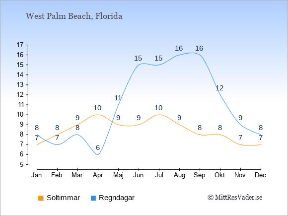 Vädret i West Palm Beach exemplifierat genom antalet soltimmar och regniga dagar: Januari 7;8. Februari 8;7. Mars 9;8. April 10;6. Maj 9;11. Juni 9;15. Juli 10;15. Augusti 9;16. September 8;16. Oktober 8;12. November 7;9. December 7;8.