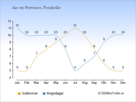 Vädret i Aix-en-Provence exemplifierat genom antalet soltimmar och regniga dagar: Januari 5;11. Februari 5;10. Mars 7;10. April 8;10. Maj 9;10. Juni 10;8. Juli 11;5. Augusti 10;6. September 8;7. Oktober 6;9. November 5;10. December 5;10.