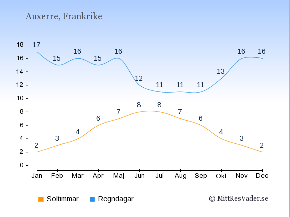 Vädret i Auxerre exemplifierat genom antalet soltimmar och regniga dagar: Januari 2;17. Februari 3;15. Mars 4;16. April 6;15. Maj 7;16. Juni 8;12. Juli 8;11. Augusti 7;11. September 6;11. Oktober 4;13. November 3;16. December 2;16.
