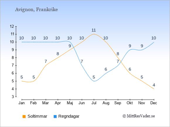 Vädret i Avignon exemplifierat genom antalet soltimmar och regniga dagar: Januari 5;10. Februari 5;10. Mars 7;10. April 8;10. Maj 9;10. Juni 10;7. Juli 11;5. Augusti 10;6. September 8;7. Oktober 6;9. November 5;9. December 4;10.