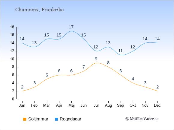 Vädret i Chamonix exemplifierat genom antalet soltimmar och regniga dagar: Januari 2;14. Februari 3;13. Mars 5;15. April 6;15. Maj 6;17. Juni 7;15. Juli 9;12. Augusti 8;13. September 6;11. Oktober 4;12. November 3;14. December 2;14.