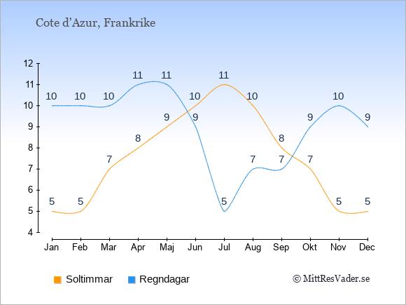 Vädret på Cote d'Azur exemplifierat genom antalet soltimmar och regniga dagar: Januari 5;10. Februari 5;10. Mars 7;10. April 8;11. Maj 9;11. Juni 10;9. Juli 11;5. Augusti 10;7. September 8;7. Oktober 7;9. November 5;10. December 5;9.