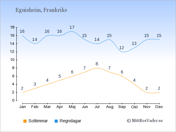 Vädret i Eguisheim exemplifierat genom antalet soltimmar och regniga dagar: Januari 2;16. Februari 3;14. Mars 4;16. April 5;16. Maj 6;17. Juni 7;15. Juli 8;14. Augusti 7;15. September 6;12. Oktober 4;13. November 2;15. December 2;15.