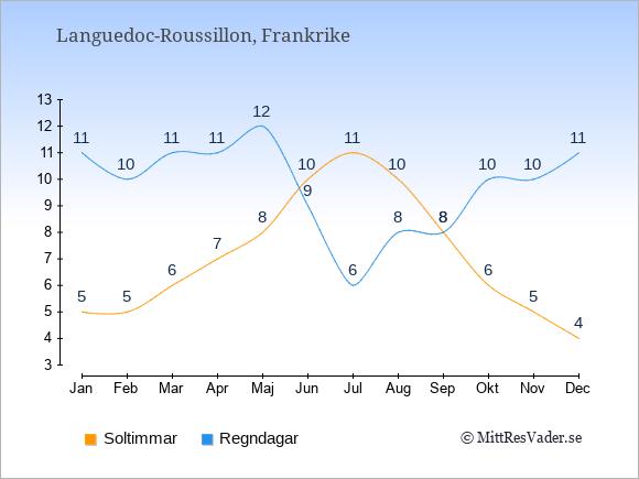 Vädret i Languedoc-Roussillon: Soltimmar och nederbörd.