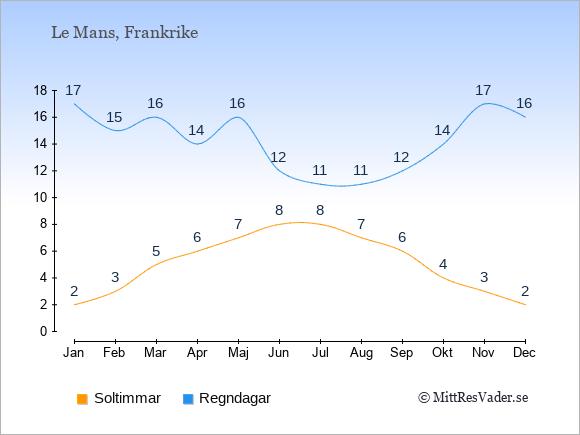 Vädret i Le Mans exemplifierat genom antalet soltimmar och regniga dagar: Januari 2;17. Februari 3;15. Mars 5;16. April 6;14. Maj 7;16. Juni 8;12. Juli 8;11. Augusti 7;11. September 6;12. Oktober 4;14. November 3;17. December 2;16.