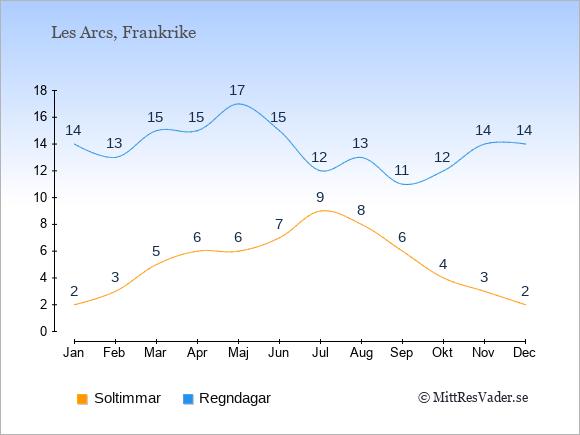Vädret i Les Arcs exemplifierat genom antalet soltimmar och regniga dagar: Januari 2;14. Februari 3;13. Mars 5;15. April 6;15. Maj 6;17. Juni 7;15. Juli 9;12. Augusti 8;13. September 6;11. Oktober 4;12. November 3;14. December 2;14.