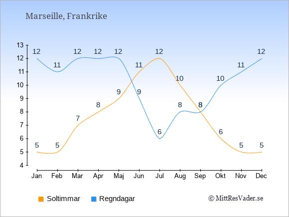 Vädret i Marseille exemplifierat genom antalet soltimmar och regniga dagar: Januari 5;12. Februari 5;11. Mars 7;12. April 8;12. Maj 9;12. Juni 11;9. Juli 12;6. Augusti 10;8. September 8;8. Oktober 6;10. November 5;11. December 5;12.