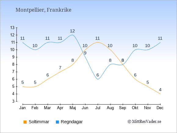 Vädret i Montpellier: Soltimmar och nederbörd.