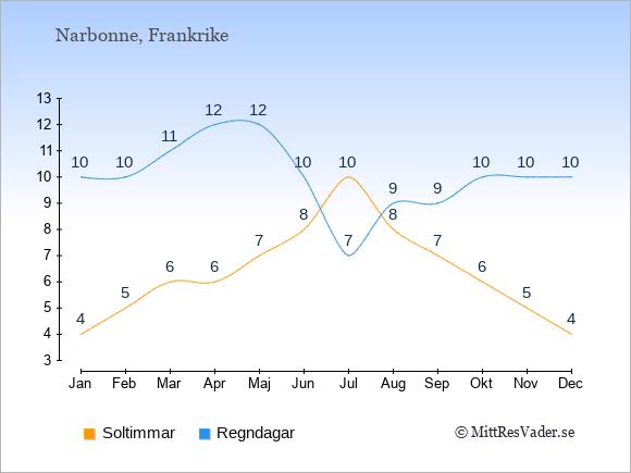 Vädret i Narbonne exemplifierat genom antalet soltimmar och regniga dagar: Januari 4;10. Februari 5;10. Mars 6;11. April 6;12. Maj 7;12. Juni 8;10. Juli 10;7. Augusti 8;9. September 7;9. Oktober 6;10. November 5;10. December 4;10.