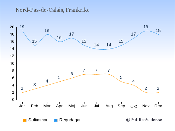 Vädret i Nord-Pas-de-Calais exemplifierat genom antalet soltimmar och regniga dagar: Januari 2;19. Februari 3;15. Mars 4;18. April 5;16. Maj 6;17. Juni 7;15. Juli 7;14. Augusti 7;14. September 5;15. Oktober 4;17. November 2;19. December 2;18.