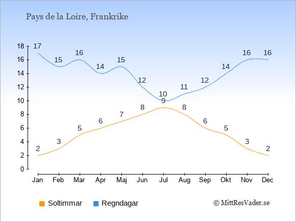 Vädret i Pays de la Loire exemplifierat genom antalet soltimmar och regniga dagar: Januari 2;17. Februari 3;15. Mars 5;16. April 6;14. Maj 7;15. Juni 8;12. Juli 9;10. Augusti 8;11. September 6;12. Oktober 5;14. November 3;16. December 2;16.